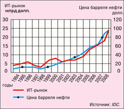 ведь ИКТ – часть экономики