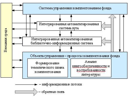 1) и осуществляется интеграция